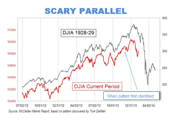 Scary parallels to dow jones industrial average 1928 29 chart and now